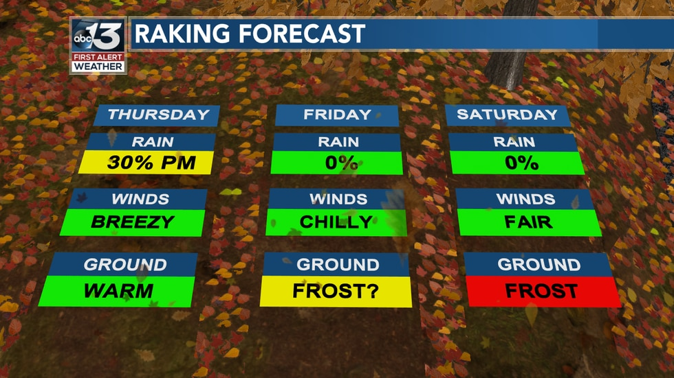 Before you leaf the house, check this out! Things get chilly and dry for Friday and Saturday!