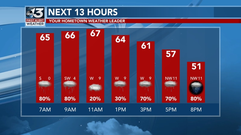 The next 13 hours in Bowling Green, Kentucky has rain and cooler conditions this afternoon.