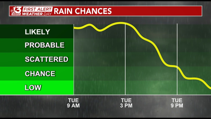 Rain is likely through the afternoon before chances decrease going into Tuesday night and...