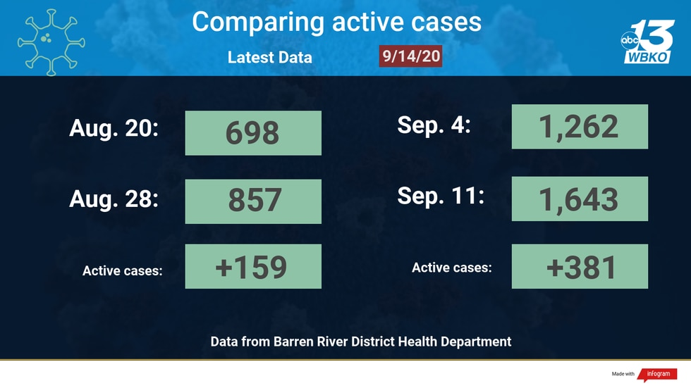 Comparing active cases based on numbers from the Barren River District Health Department.