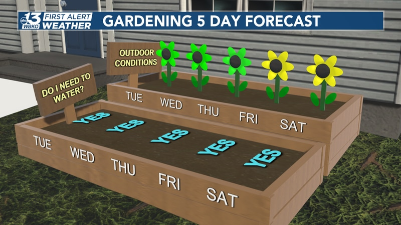 You'll need to water your garden through the next 5 days, especially in these hot conditions in...