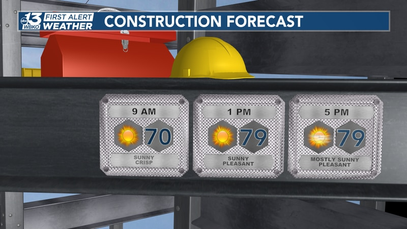 Any job that requires being outside will be feeling great with lower humidity and dry...