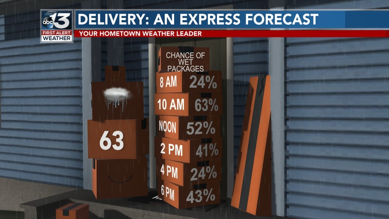Your mail or packages could get wet today with the scattered showers in the area!