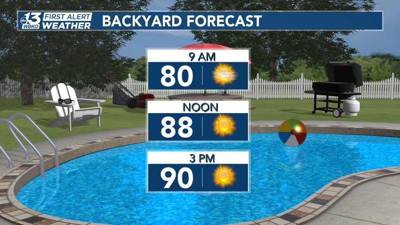 Dipping in the pool? If you do, don't forget the sunscreen and to stay hydrated! Very warm air...